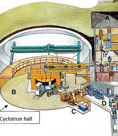 Sketched picture of the cyclotron